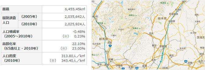 栃木県の県西医療圏