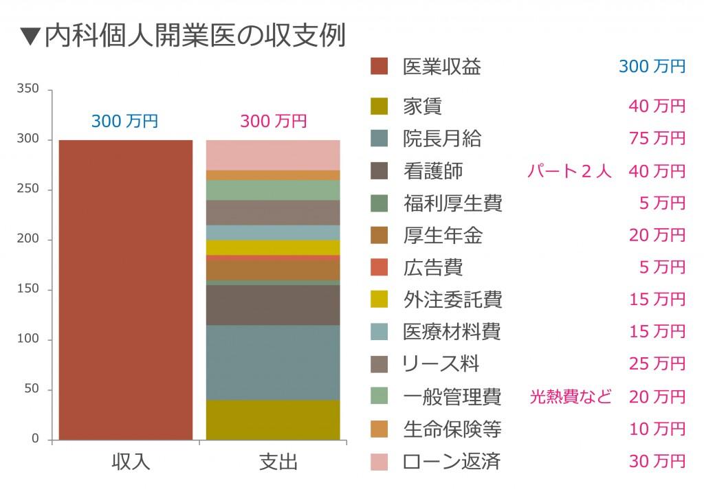 内科グラフ2