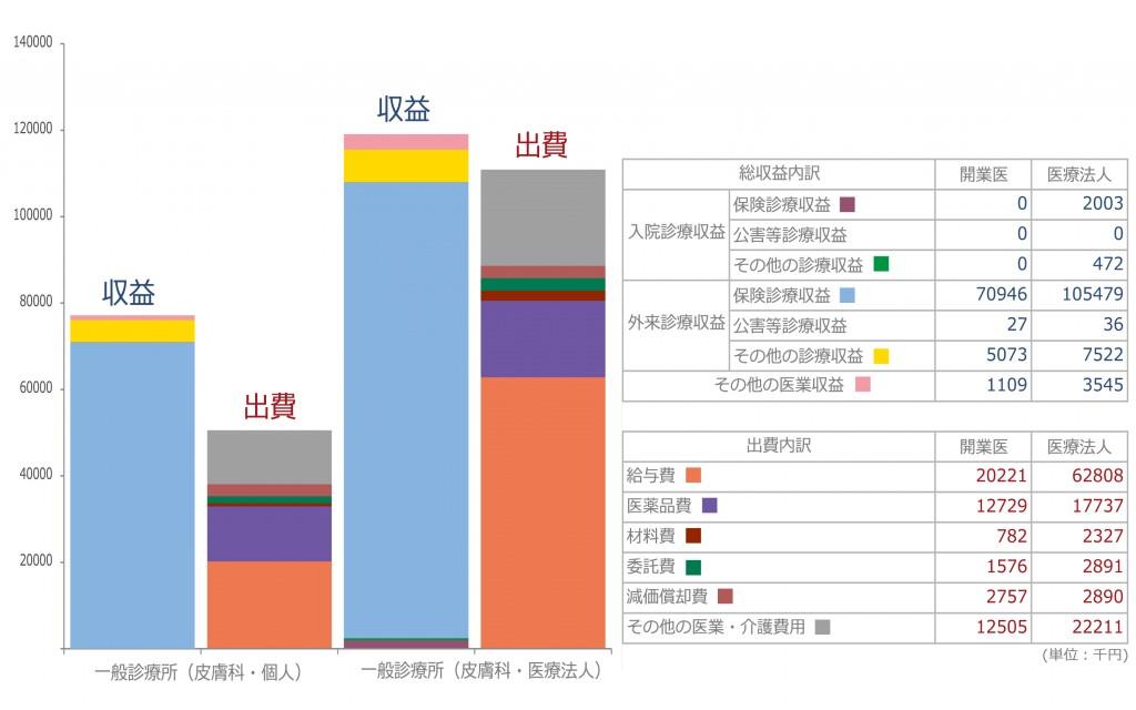 皮膚科グラフ2(修正版)