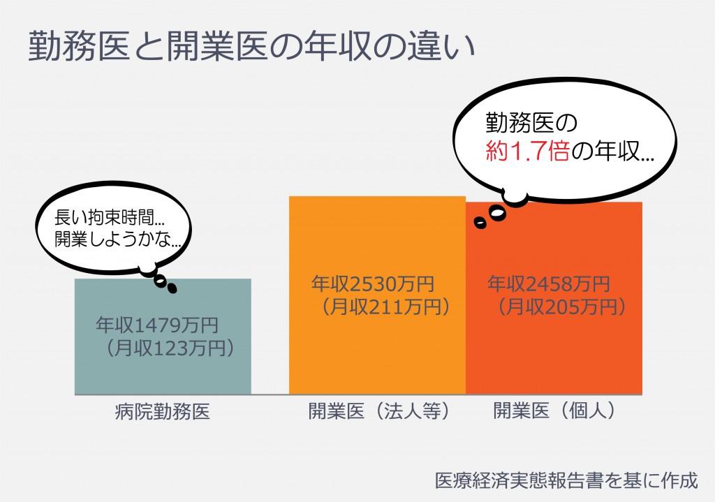 内科グラフ1