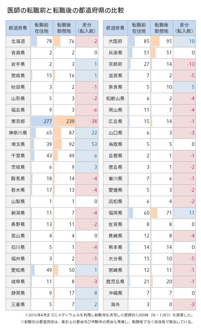 医師の転職前と転職後の都道府県の比較