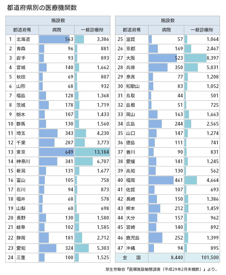 都道府県別の医療機関数