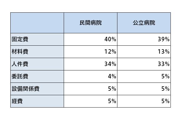 開設者別の平均年収額