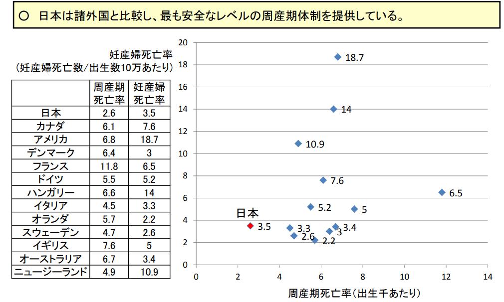 周産期医療の国際比較
