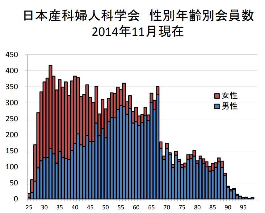 日本産科婦人科学会 性別年齢別会員数の推移