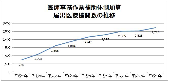 医師事務作業補助体制加算の届出数の推移