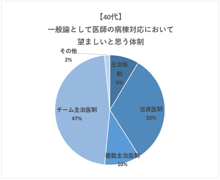 【40代】望ましい病棟対応の体制
