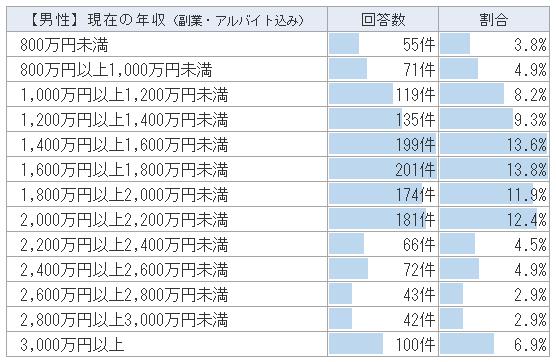 【男性医師】アルバイト・副業込みの医師の年収