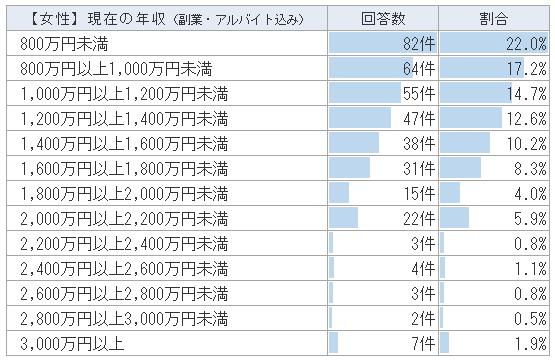 【女性医師】アルバイト・副業込みの医師の年収