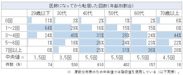 医師の年齢別の転居回数