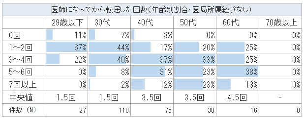 医局に所属したことのない医師の年齢別の転居回数