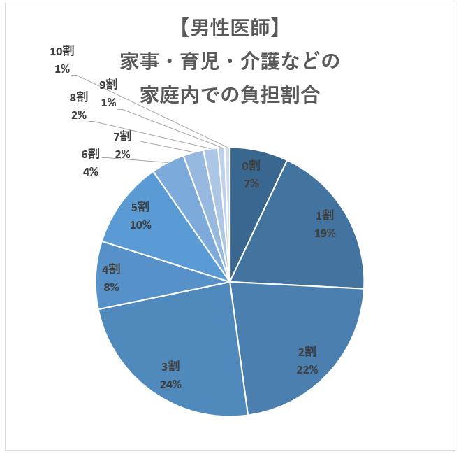 【男性医師】医師の家庭内での家事・育児・介護負担の割合