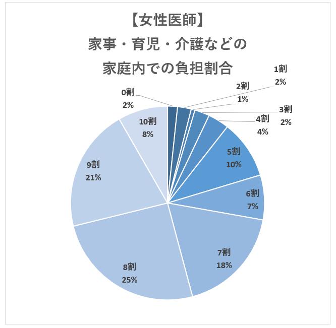 【女性医師】医師の家庭内での家事・育児・介護負担の割合