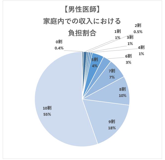 【男性医師】医師の家庭内での収入面での負担割合
