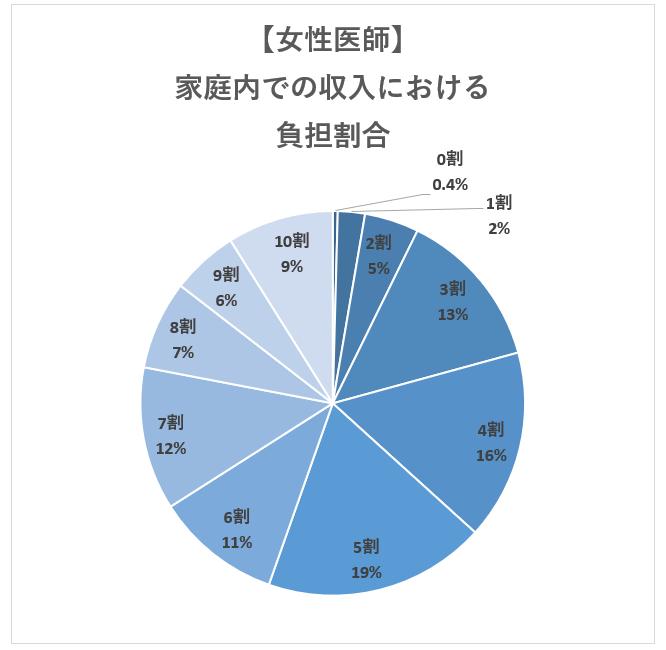 【女性医師】医師の家庭内での収入面での負担割合