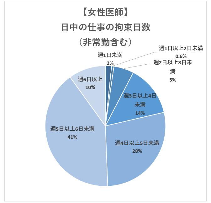 【男性医師】日中の仕事による拘束日数