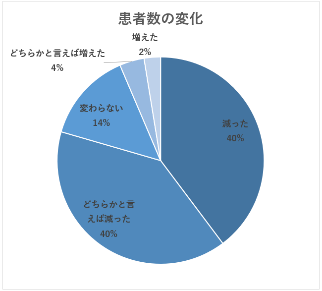 患者数の減少(株式会社メディウェル調査)