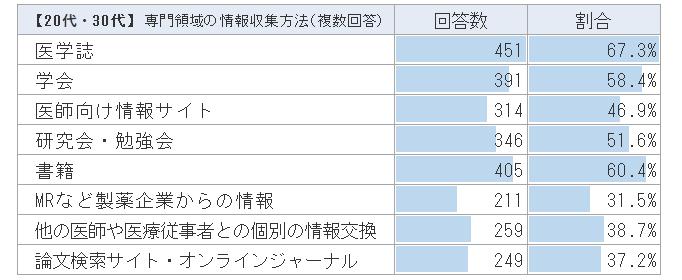 【20代・30代】医師の情報収集の方法