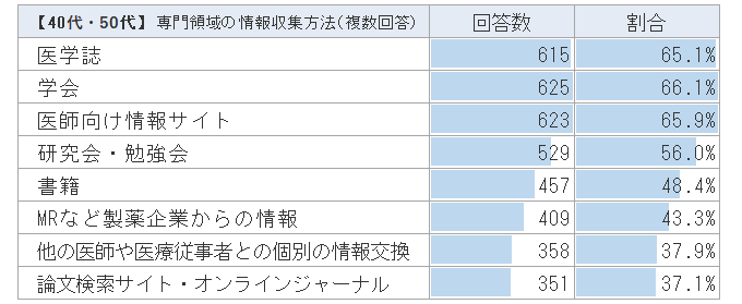 【40代・50代】医師の情報収集の方法