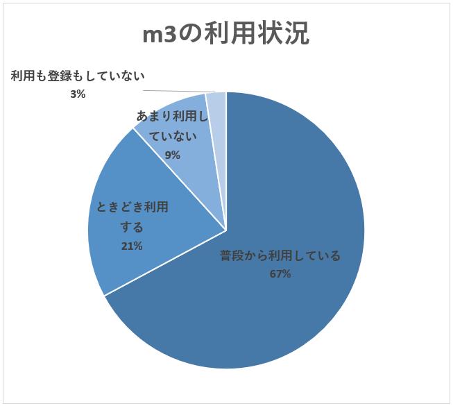 m3の利用状況